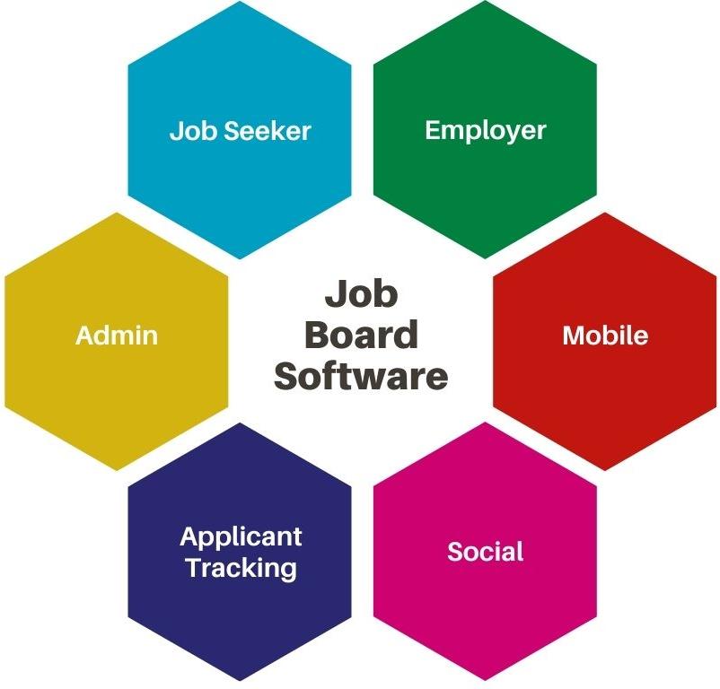 Benefits of job board software